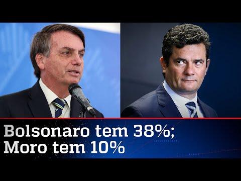 Bolsonaro seria reeleito em 2022, mostra pesquisa