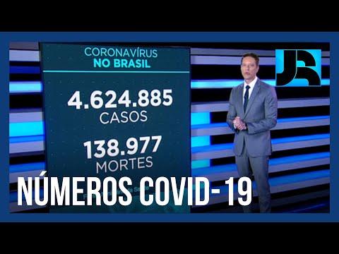 Coronavírus: Brasil registra 138.977 mortes, 869 nas últimas 24 horas