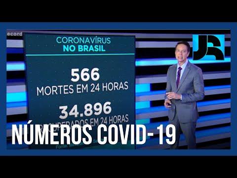 Coronavírus: Brasil registra 155.403 mortes, 566 nas últimas 24 horas