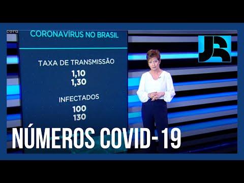 Coronavírus: Brasil registra 170.115 mortes, 630 nas últimas 24 horas